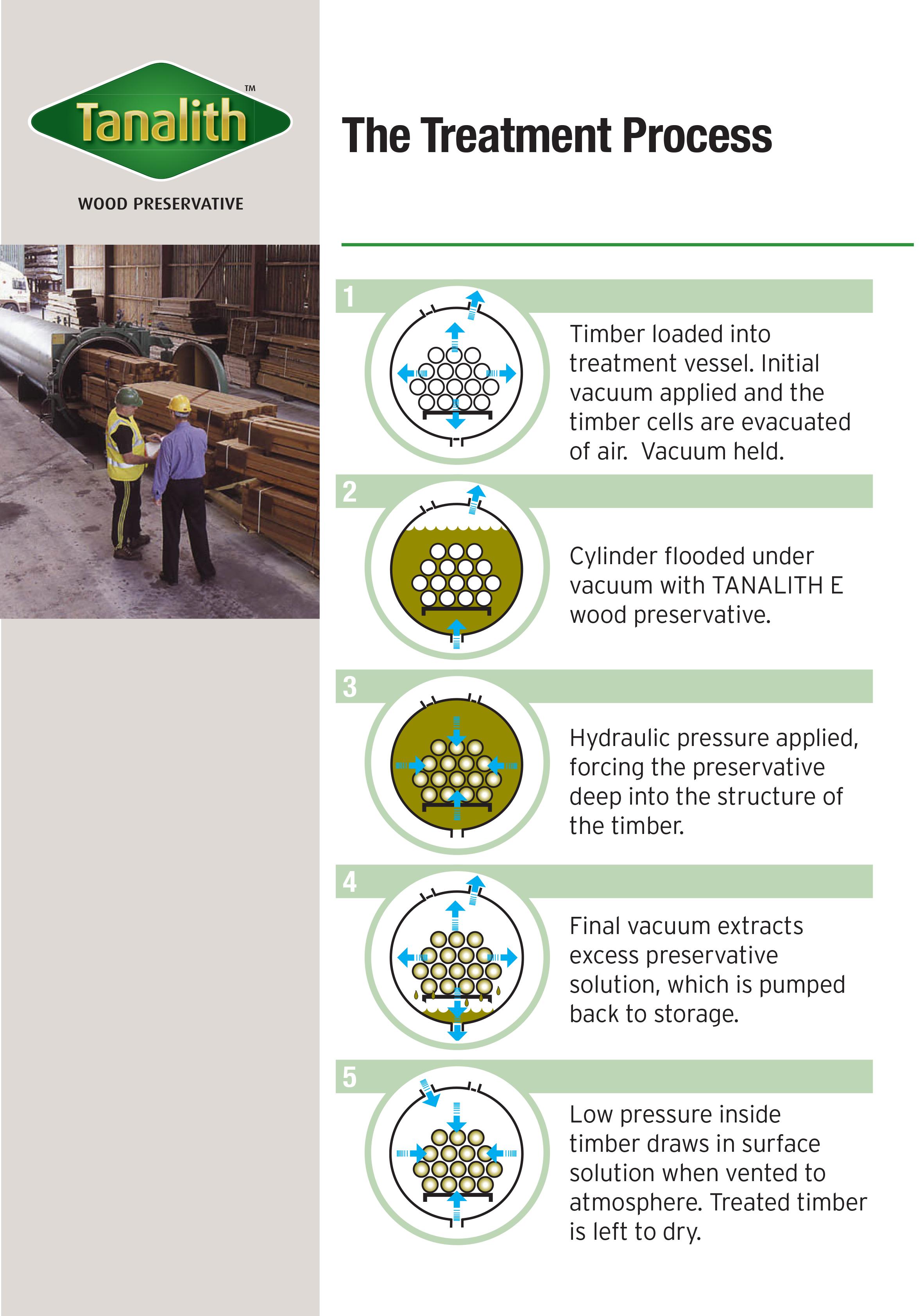 Tanalith-Treatment-Process