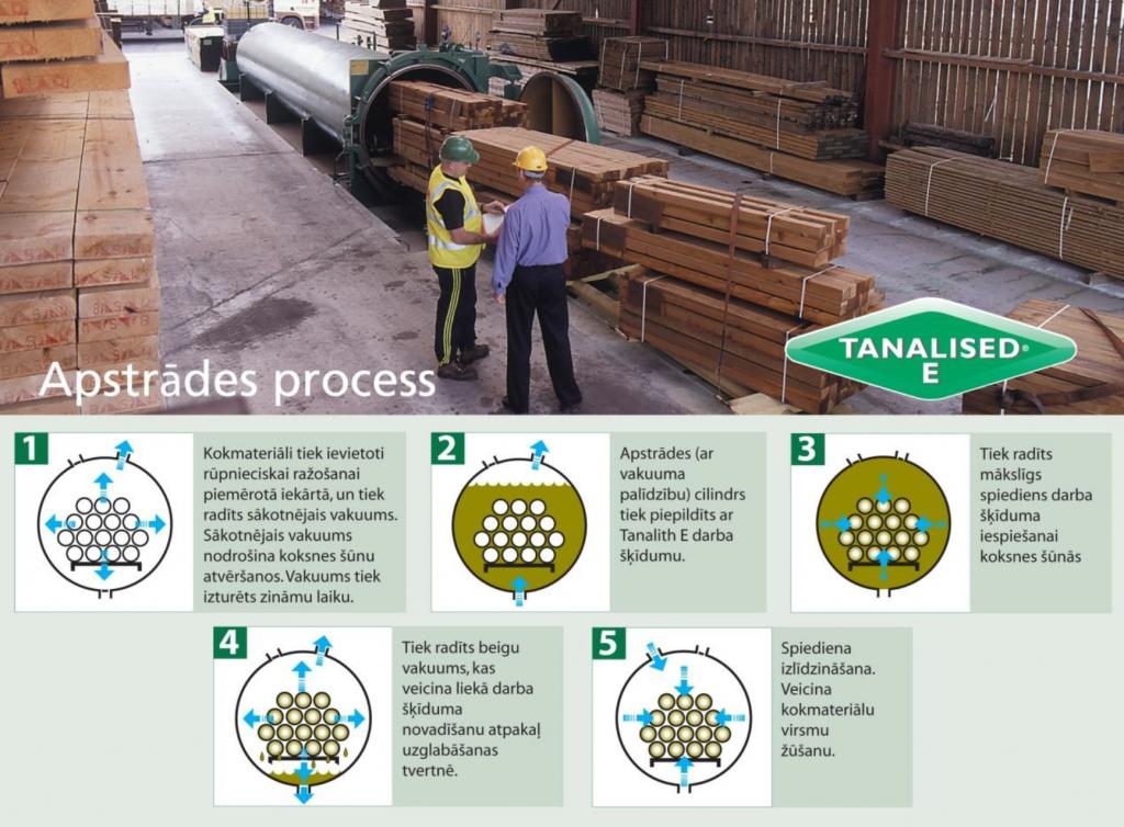 Ķīmiskās apstrādes process